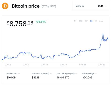 With bitcoin off on an upward rally, many are pointing to the upcoming halving, due on may 12, as the underlying reason. Bitcoin Price 'Likely' To Pass $10,000 Before Halving