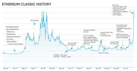 Ethereum Classic Price Prediction End Of 2021 / Ethereum ...