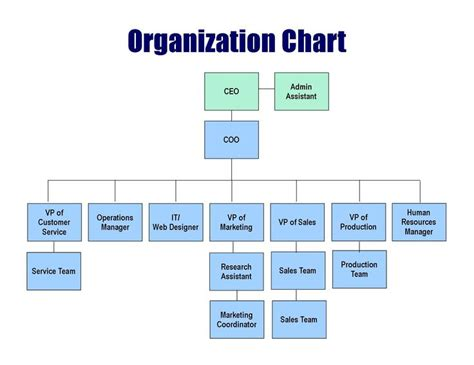 business organizational chart   pacq.co