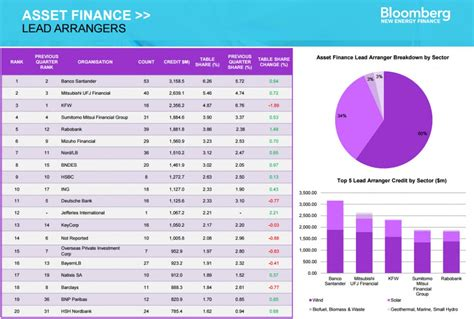 investment banking league tables 2015 league tables clean energy and energy smart