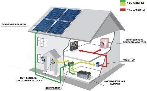 Как подключить солнечную батарею