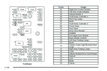 2002 Blazer Fuse Panel Diagram by 2002 Chevy Trailblazer Interior Fuse Box Diagram