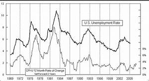 Unemployment and Interest rates - Technical Analysis ...