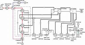 Schematic Diagram For Existing 200 Mw Unit At Al