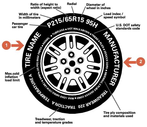 A Guide To Car Tyres (may 2018