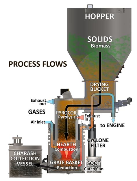 wood gasification midwest permaculture