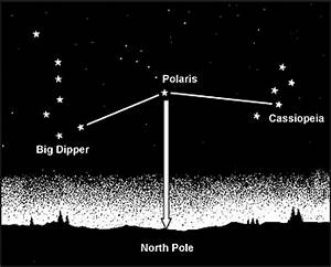 How To Use The Stars For Navigation  In Northern And Southern Hemispheres