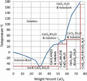Phase Diagram Of Calcium Chloride And Water Compound  8