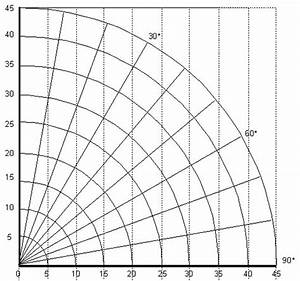 Right Angle Diagram