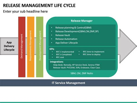Release Management Life Cycle PowerPoint Template ...