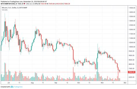 Of course it this is the same is happening on every low, another low is expected, this is way keep hoping that now it will bottom out and go up, but it takes. Bitcoin Price Headed For $20k - $25k Zone Next Year: Analyst - The Bitcoin News
