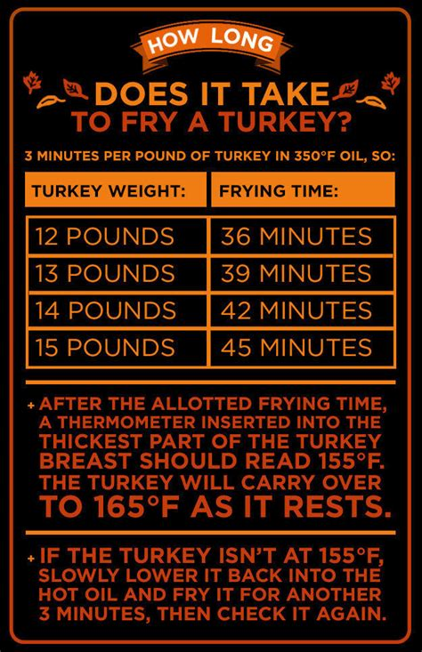 turkey deep fry frying long thanksgiving chart fryer depends should bird ll fried electric recipes buzzfeed food why dinner cooking