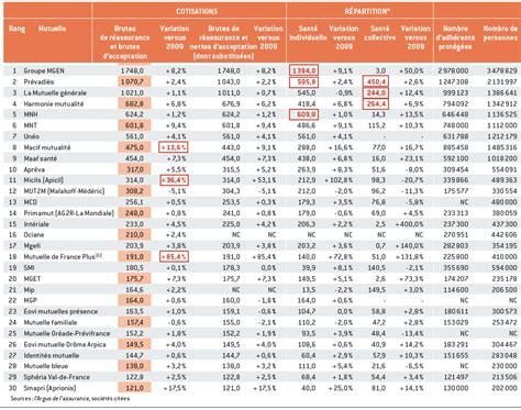siege harmonie mutuelle classements des mutuelles en 2010 analyses comparatives