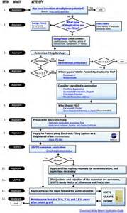 Patent Process Flow Chart