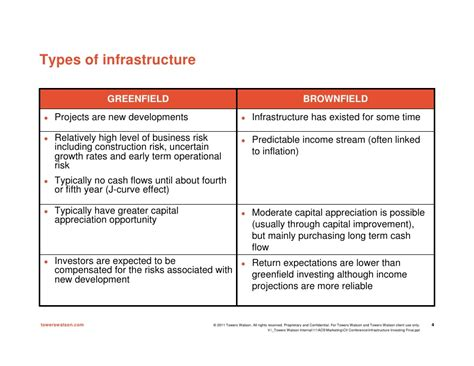 Capitalizing On Infrastructure Projects In Canada