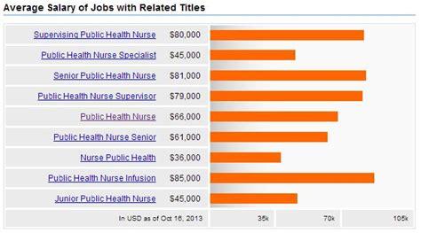 bureau of labor statistics careers health nursing careers salary outlook