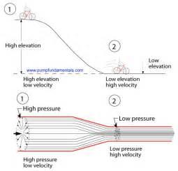 Venturi Effect Pressure