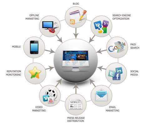 Web Marketing Services by Aldiablos Infotech Pvt Ltd Cheap Marketing