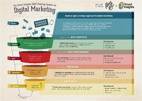 digital marketing plan digital marketing plan template