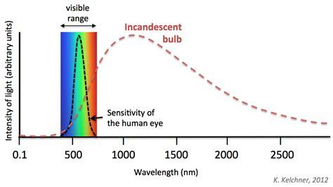 incandescent light spectrum my laser boyfriend lightbulbs and the lumen