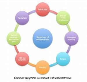 Endometriosis Symptoms | Vital Health Endometriosis Center