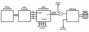 The Raspberry Pi Hobbyist  Pulse Width Motor Control