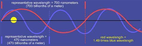blue light wavelength why is the sky blue