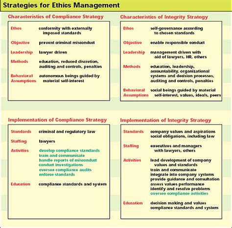 managing  organizational integrity