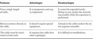 Appendix C  Memory Tables Answer Key