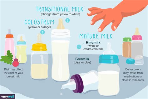 The Color Of Breast Milk And How It Changes