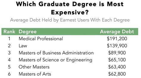 graduate degree     debt  fastest