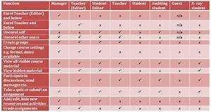 Match Moodle roles to functions – Learning Technology and ...
