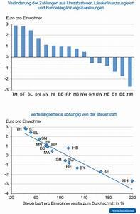 Grunderwerbsteuer Brandenburg 2016 : pl doyer f r einen ersatz der grunderwerbsteuer wirtschaftsdienst ~ Frokenaadalensverden.com Haus und Dekorationen