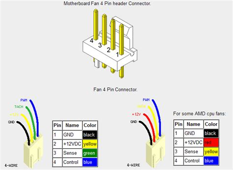 Blue Computer Fan Wire Diagram by Fan Speed How To 2 Pin Vs 3 Pin Vs 4 Pin Tom S