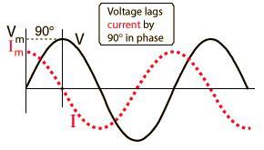 Capacitor Behavior