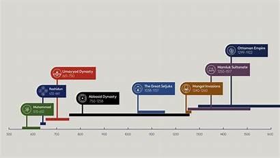 Timeline Islamic Empires Edx History Dynasties Pdf