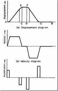 Cam Nomenclature  U0026 Displacement Diagrams