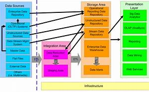 The Data Warehouse Architecture