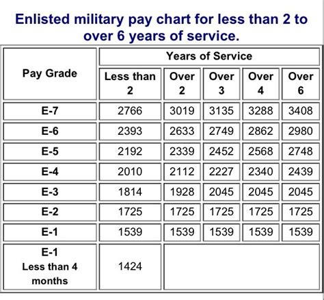 army special pay