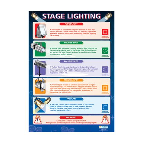 types of stage lights drama poster stage lighting