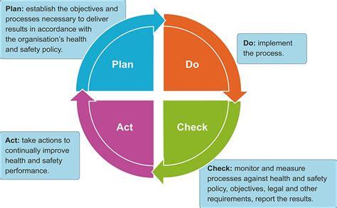 astutis health safety training blog