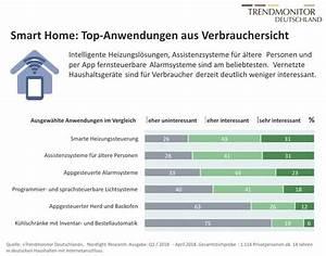 Smart Home Produkte : kaufbereitschaft f r smart home produkte gering marketing b rse ~ A.2002-acura-tl-radio.info Haus und Dekorationen