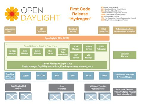 opendaylight   sdn controller overview