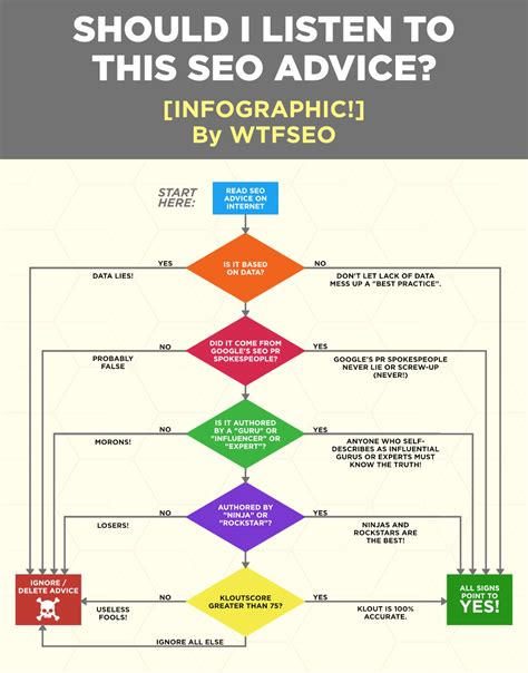 Seo Advice by This Epic Flowchart Will Help You Decide Whether To Listen