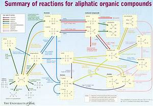 organic reactions flow chart | Organic Chemistry Reactions ...
