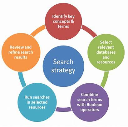 Strategy Literature Process Research Database Systematic Lib