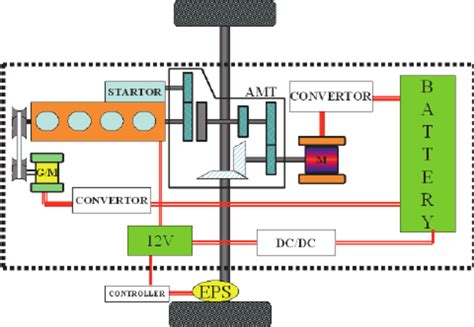 Diagram Of Electric Car Motor by Power Assembly Diagram Of Hybrid Electric Car The Hybrid