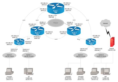 Cisco Network Examples Templates