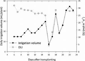 The Daily Light Integral  Dli  And Daily Irrigation Volume