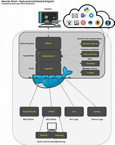 Elastic Architecture  U00b7 Security Security